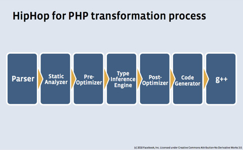Hiphop Php Transformation Process